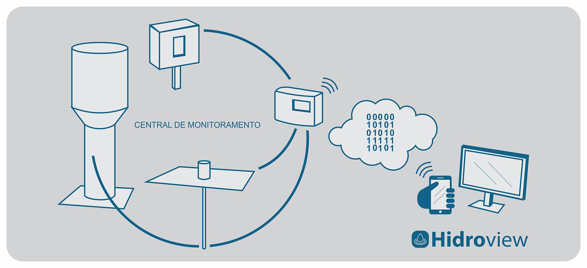 Hidroview - Gestão e Monitoramento Remoto de Água e Energia - Como Funciona